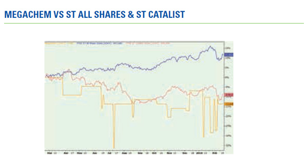 Megac hem vs ST All Shares & ST Catalist